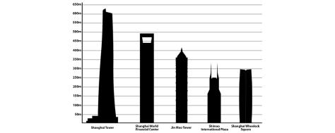 Tallest_buildings_in_Shanghai.png
